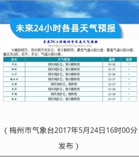 会转晴了吗?5月25日梅州各县(市区)天气预报