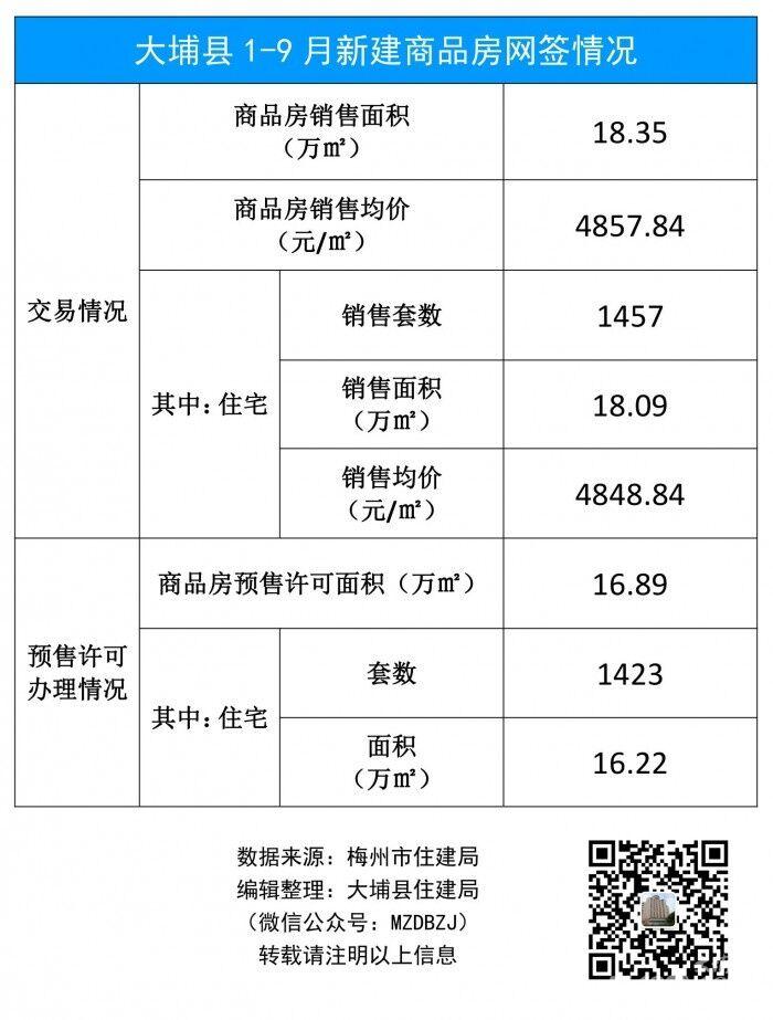 大埔县1-9月新建商品房网签情况.jpg