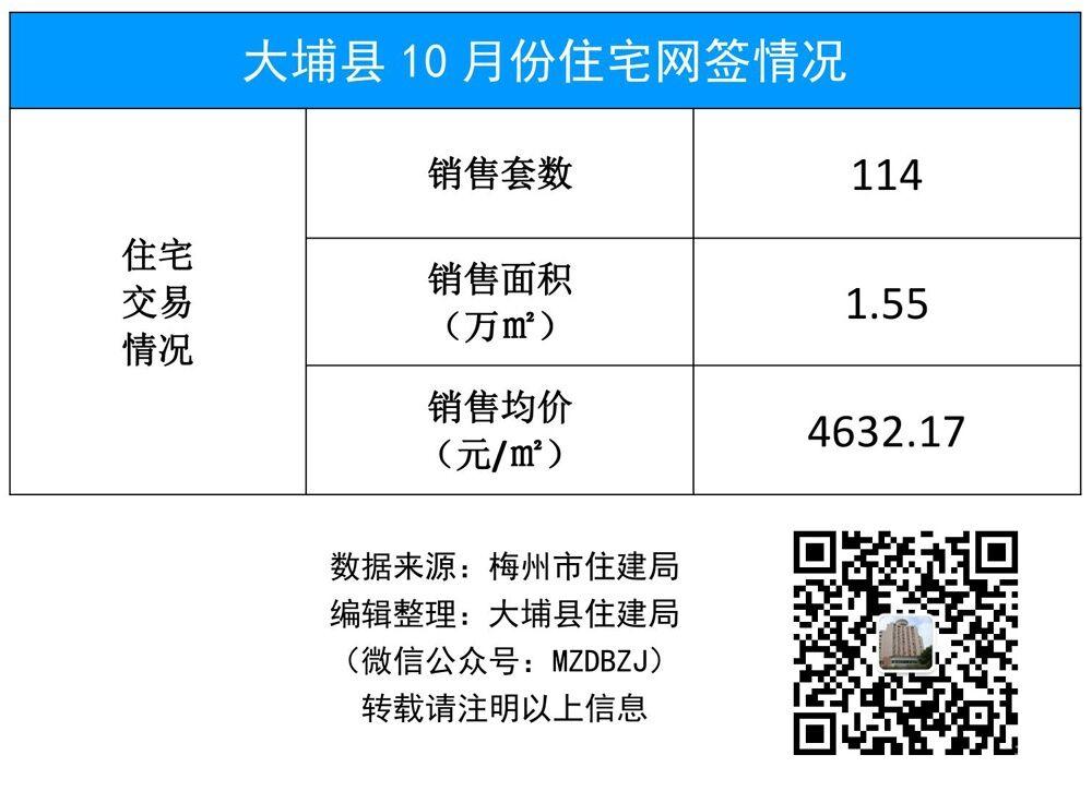 大埔县10月份住宅网签情况.jpg