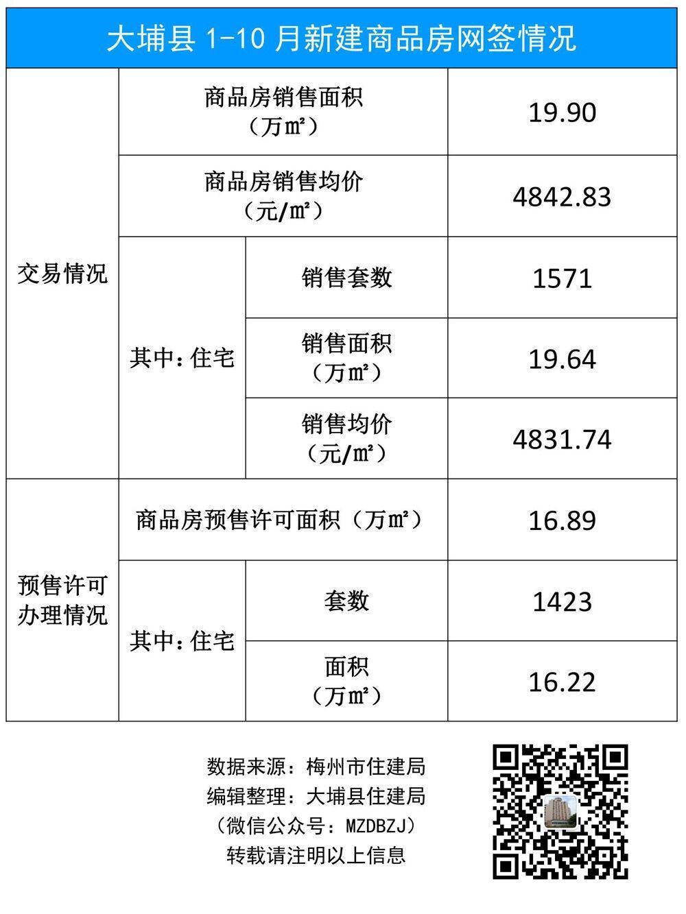 大埔县1-10月新建商品房网签情况.jpg