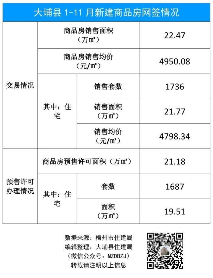 大埔县1-11月新建商品房网签情况.jpg