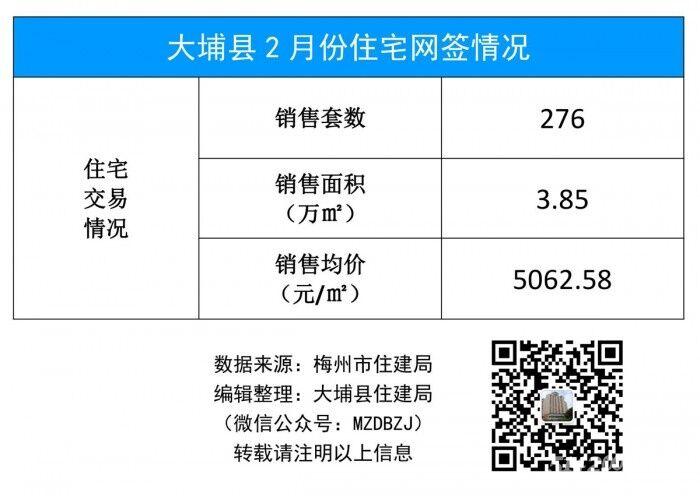 大埔县2月份住宅网签情况(19年.jpg