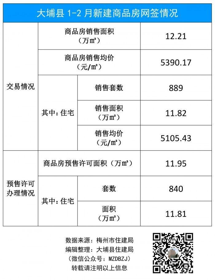 大埔县1-2月新建商品房网签情况(19年).jpg