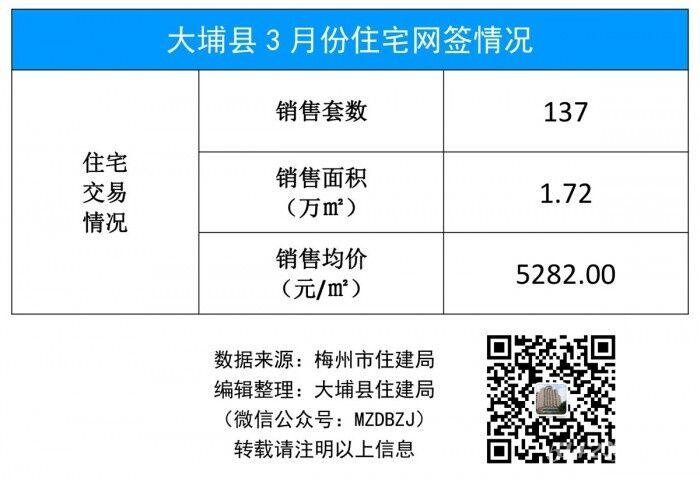 大埔县3月份住宅网签情况(19年).jpg