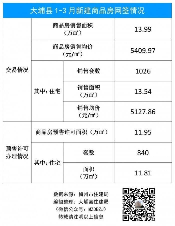 大埔县1-3月新建商品房网签情况(19年).jpg