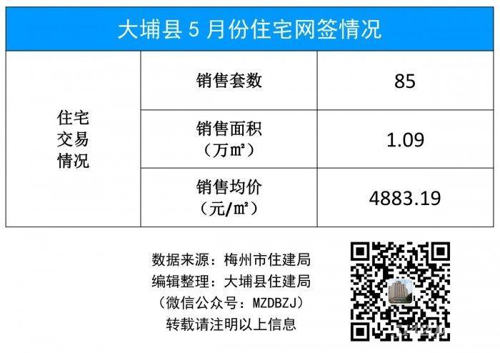 大埔县5月份住宅网签情况(19年).jpg