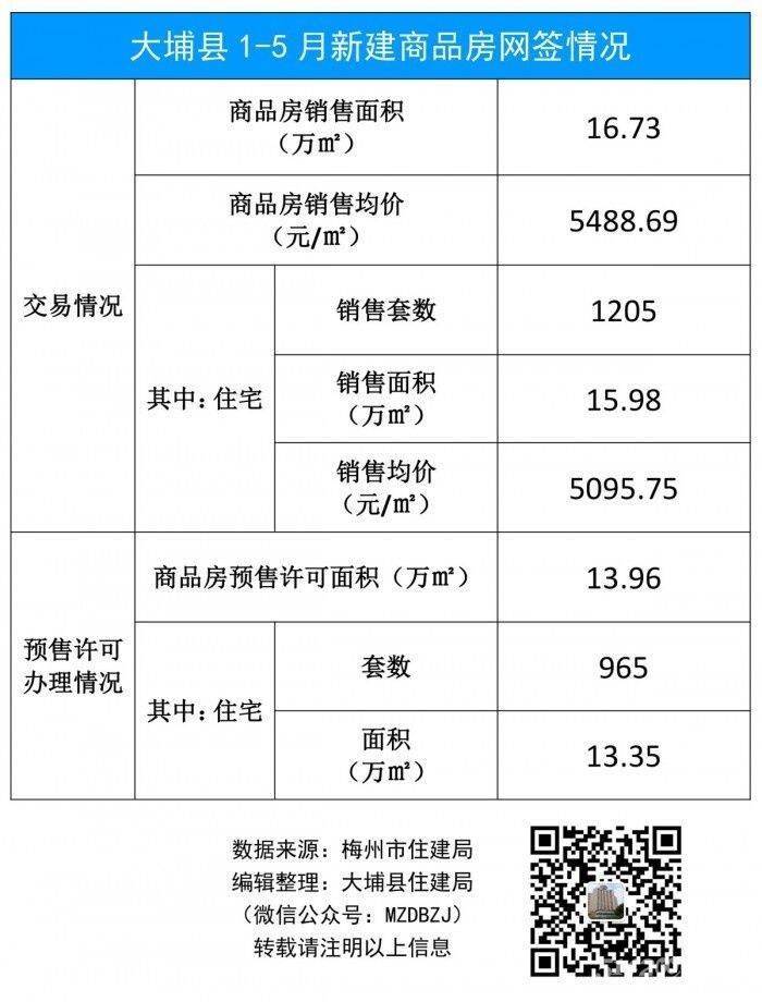 大埔县1-5月新建商品房网签情况(19年).jpg